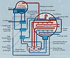 2stagecycle richard s levine's lithium bromide article plant engineering york yk chiller wiring diagram at soozxer.org